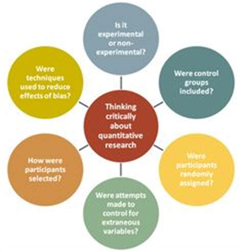 Qualitative research for dissertation